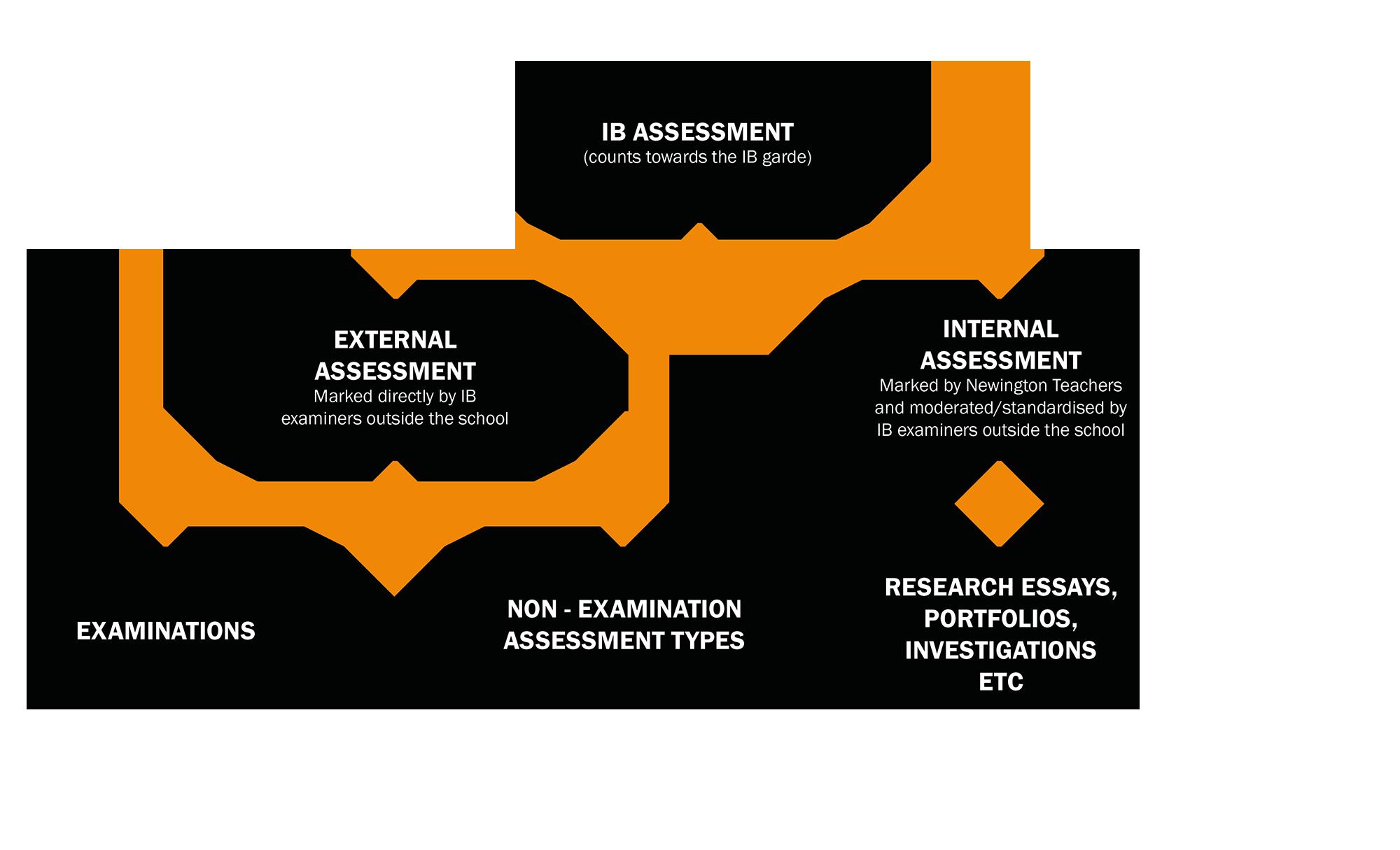 ib_assessment