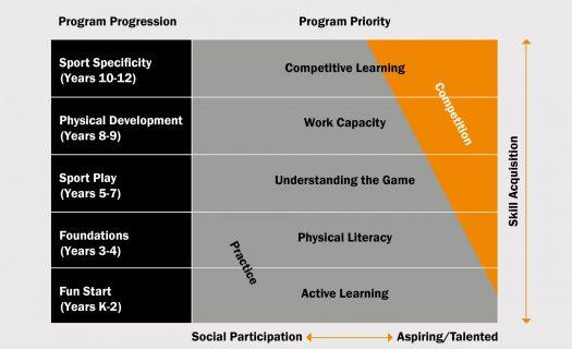 Sport_Graphic_Student_Development